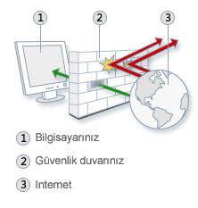 bworks-bogazici-digital-endpoint-security-systems-son nokta guvenlik-sistemleri-networks-firewall